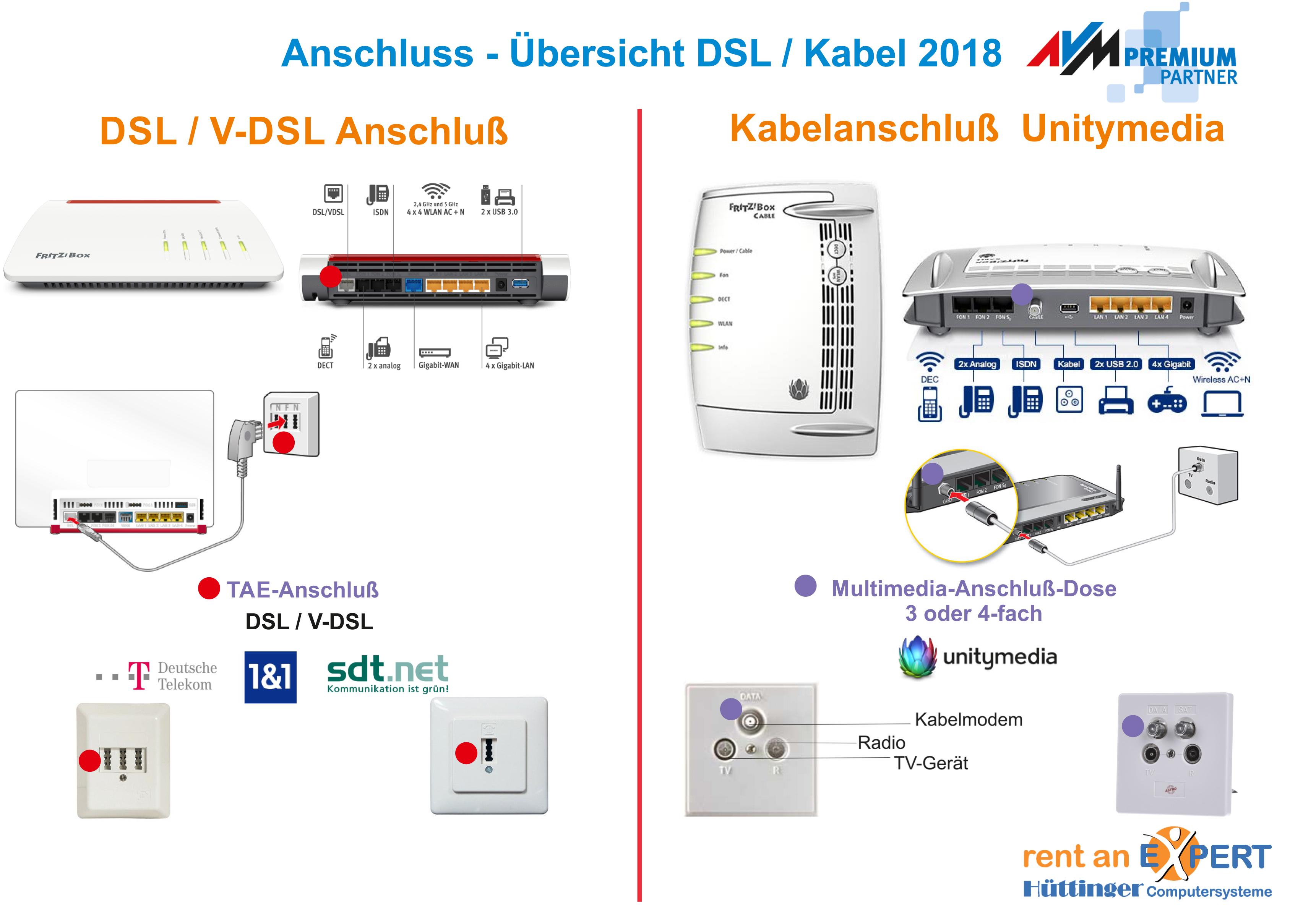 Beispiel DSL / Kabel-Anschluß