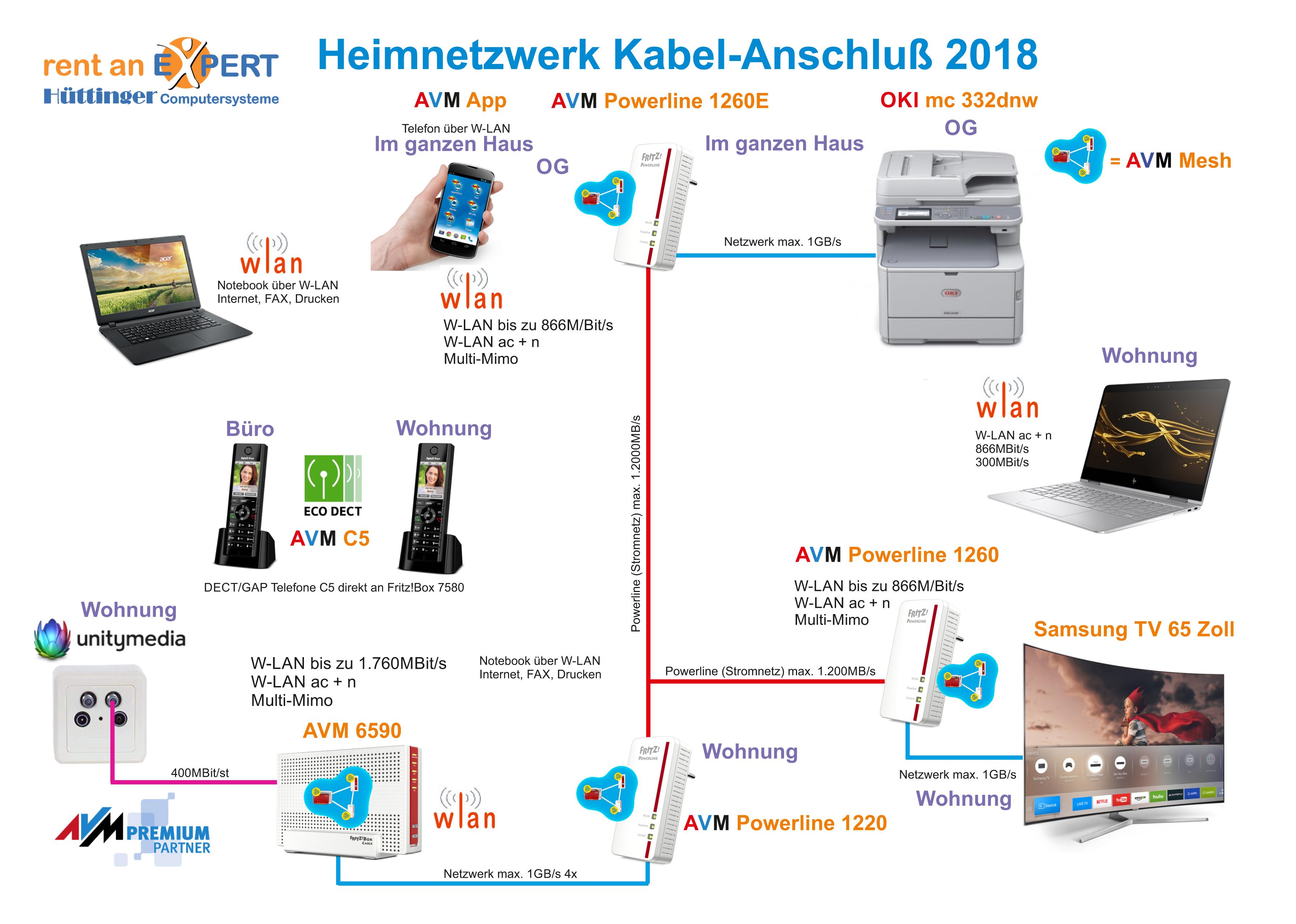 Kabel - Anschluß Unitymedia 2018.cdr