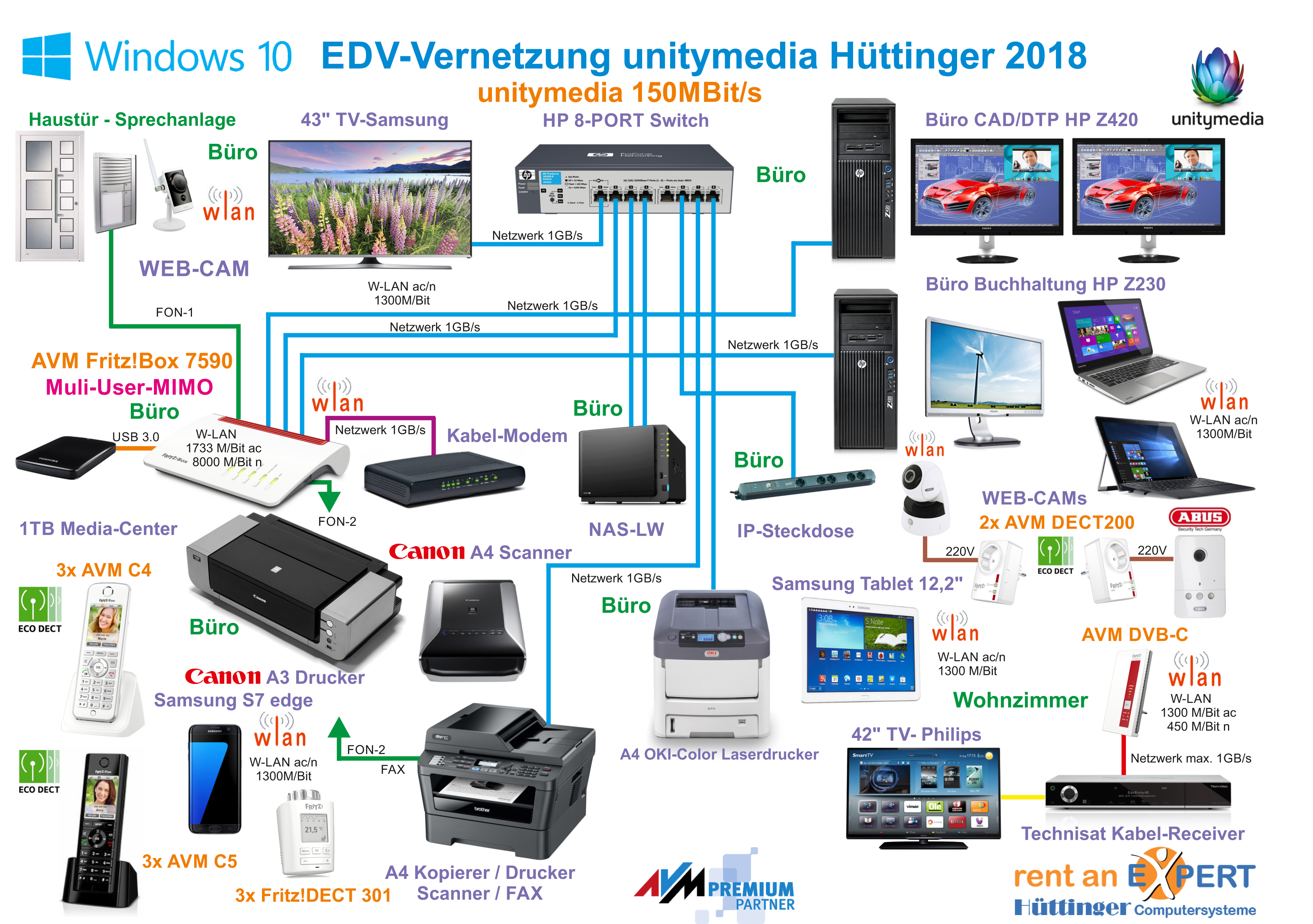 Beispiel EDV-Vernetzung Hüttinger Computersysteme 2018
